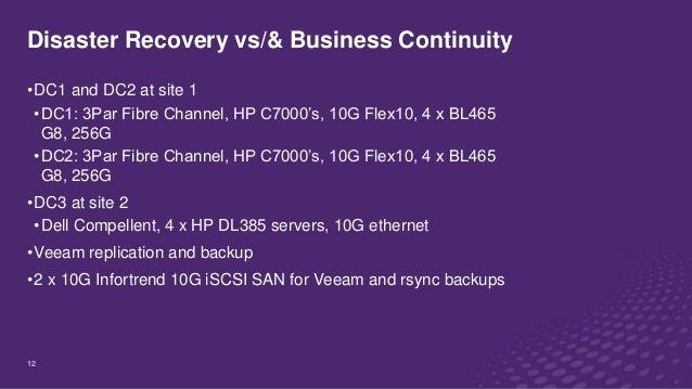 LAN, WAN, SAN upgrades: hyperconverged vs traditional vs cloud