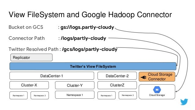Extending Twitter's Data Platform to Google Cloud