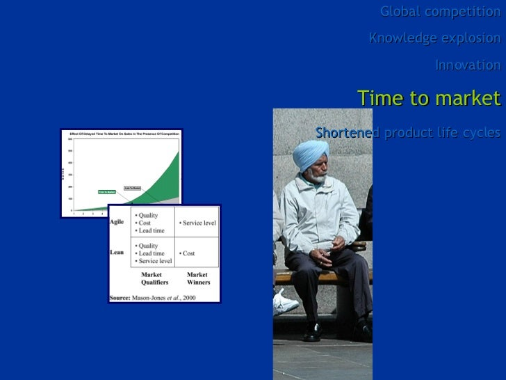 Global competition Knowledge explosion Innovation Time to market Shortened product life cycles