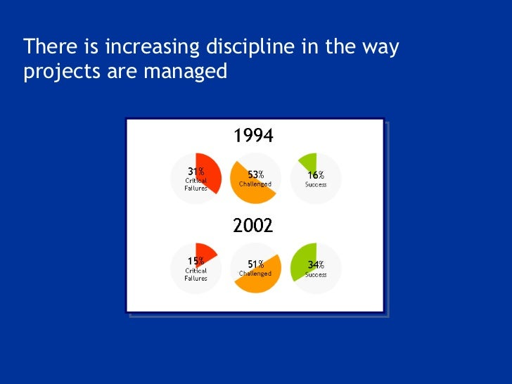 <ul><li>There is increasing discipline in the way projects are managed </li></ul>