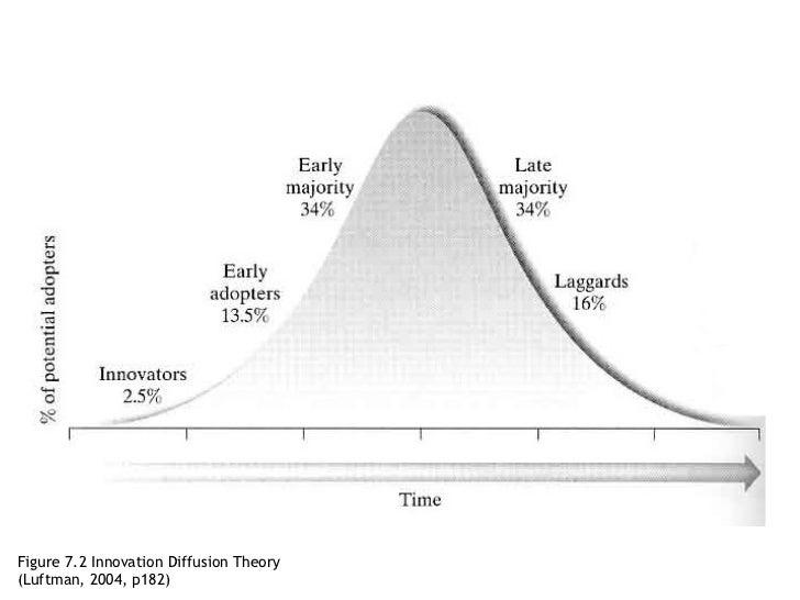 Figure 7.2 Innovation Diffusion Theory (Luftman, 2004, p182)