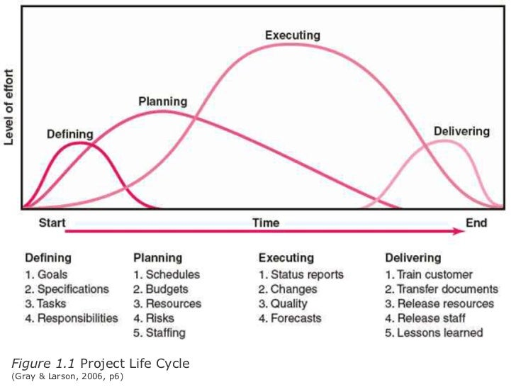 New Product Development And The Product Life Cycle : 664385