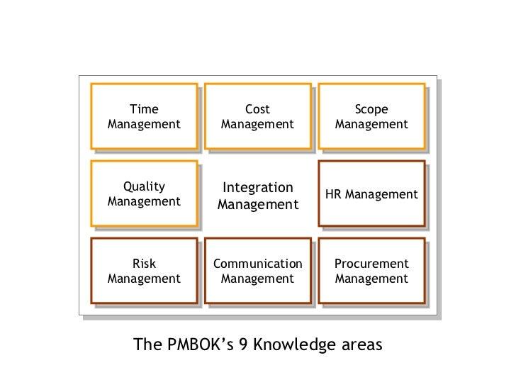 Ul Li The Pmbok S 9 Knowledge Areas