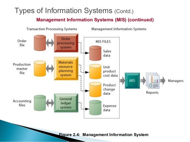 mis management information systems Mis 490 management information systems capstone this capstone course is the culminating experience for the management information systems program the aim of the capstone is to assess students' ability to synthesize and integrate the knowledge and skills they have developed throughout their coursework, rather than introducing new concepts.