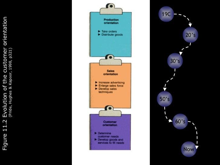 Figure 11.2 Evolution of the customer orientation  (Pride, Hughes & Kapoor, 1998, p321) 20's 30's 50's 60's 19C Now