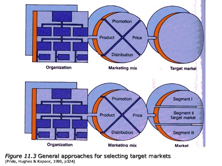 Figure 11.3  General approaches for selecting target markets  (Pride, Hughes & Kapoor, 1998, p324)