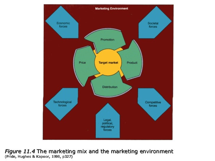 Figure 11.4  The marketing mix and the marketing environment  (Pride, Hughes & Kapoor, 1998, p327)