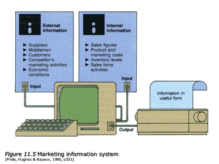 Figure 11.5  Marketing information system  (Pride, Hughes & Kapoor, 1998, p331)