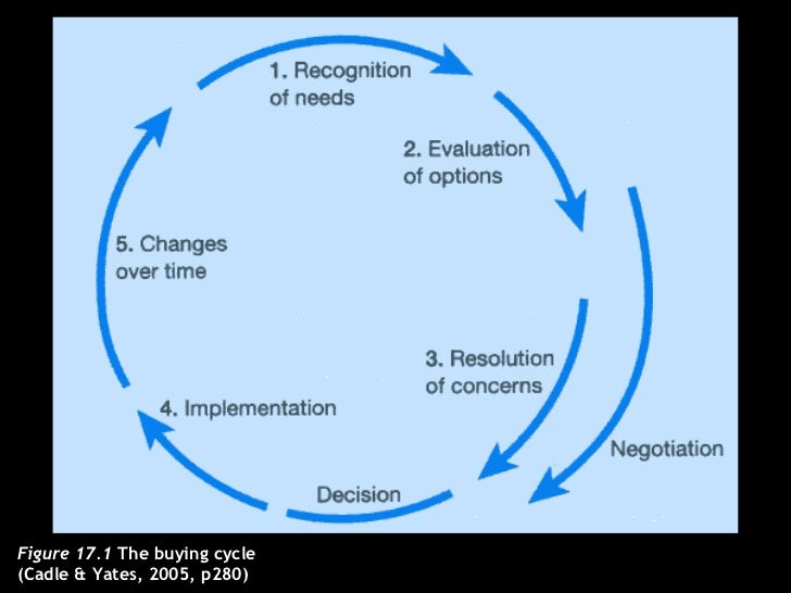 Figure 17.1  The buying cycle  (Cadle & Yates, 2005, p280)