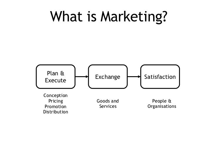 What is Marketing? Plan & Execute Exchange Satisfaction Conception Pricing Promotion Distribution People & Organisations G...