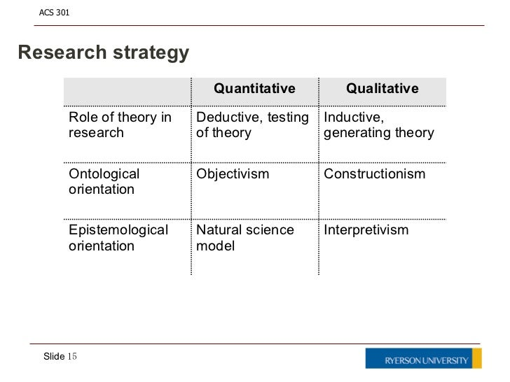 Intro To Research Methods Research Strategy