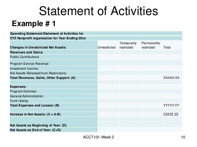 Net Assets in Statement of Activities