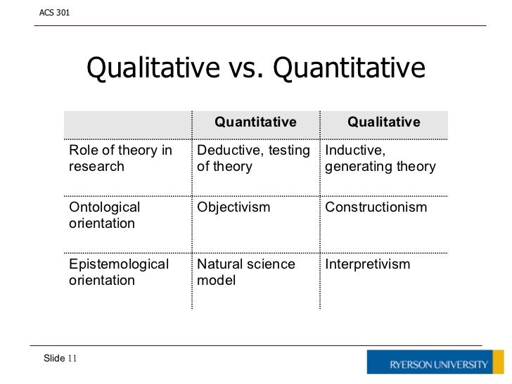 inductive and qualitative approach versus deductive and quantitative education essay Although data collection is an integral part of both types of research methods, data are composed of words in qualitative research and numbers in quantitative research, which results in a data collection process that differs significantly for quantitative and qualitative research.