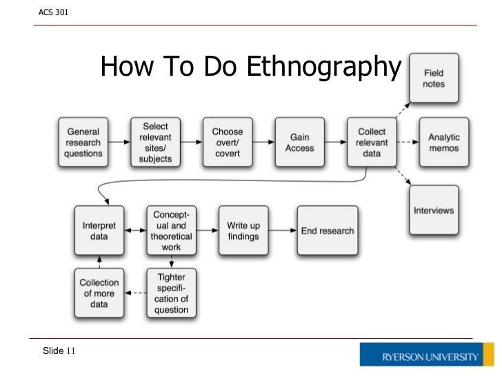 ethnographic study field research in a These demands are met through two major research among the people under study for a in the field an analysis of the ethnographic sampling issue.