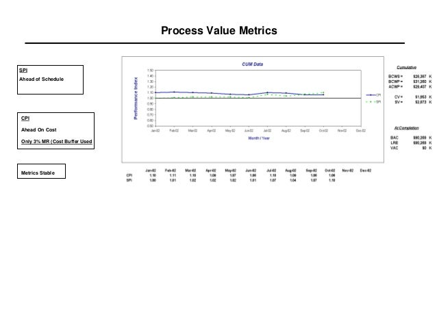 Process Value MetricsSPIAhead of ScheduleCPIAhead On CostOnly 3% MR (Cost Buffer UsedMetrics Stable
