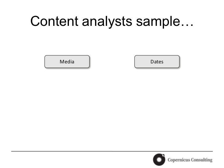Content analysts sample…    Media        Dates