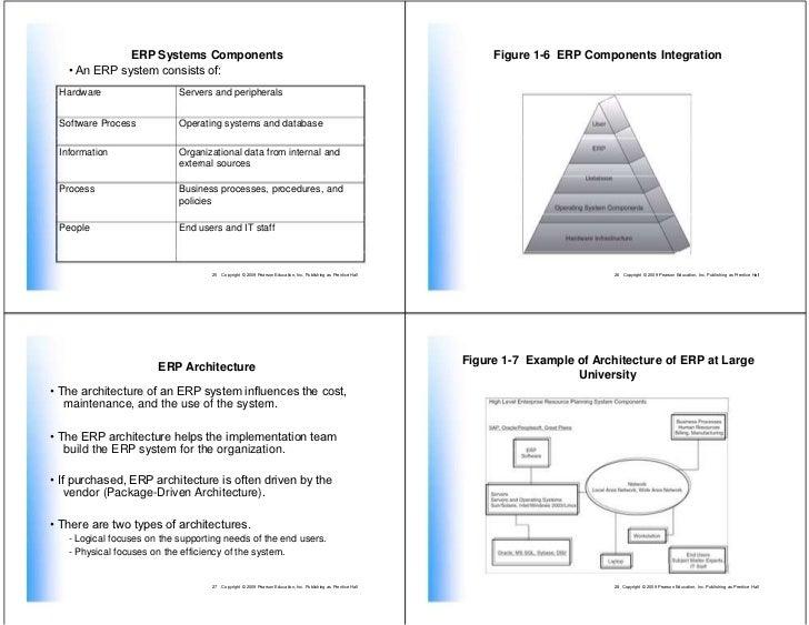 Introduction Enterprise Systems For Management