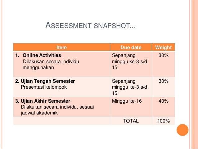 ASSESSMENT SNAPSHOT... Item Due date Weight 1. Online Activities Dilakukan secara individu menggunakan Sepanjang minggu ke...