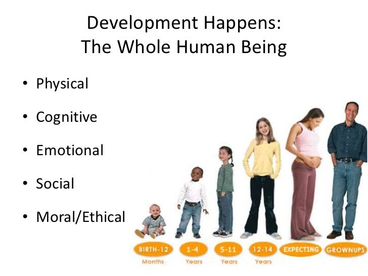 Development Happens:           The Whole Human Being• Physical• Cognitive• Emotional• Social• Moral/Ethical