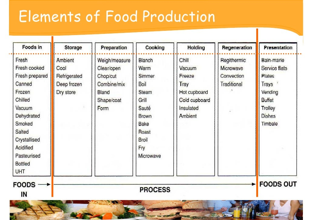Conventional Food Production Method