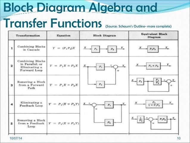 week 10 part 1 pe 6282 block diagrams rh slideshare net block diagram simplification online block diagram simplification calculator