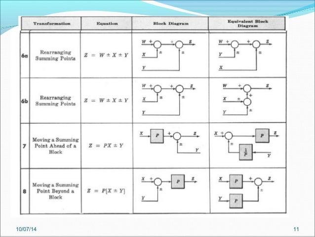 Week 10 part 1 pe 6282 Block DiagramsSlideShare