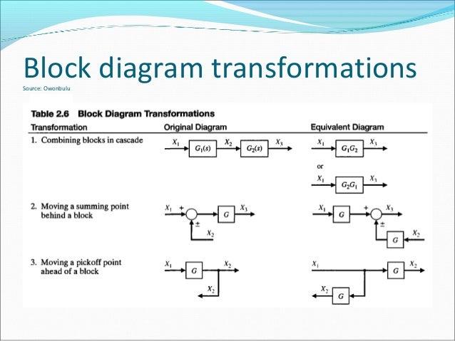 week 10 part 1 pe 6282 block diagrams rh slideshare net block diagram transformation theorem block diagram transformation control
