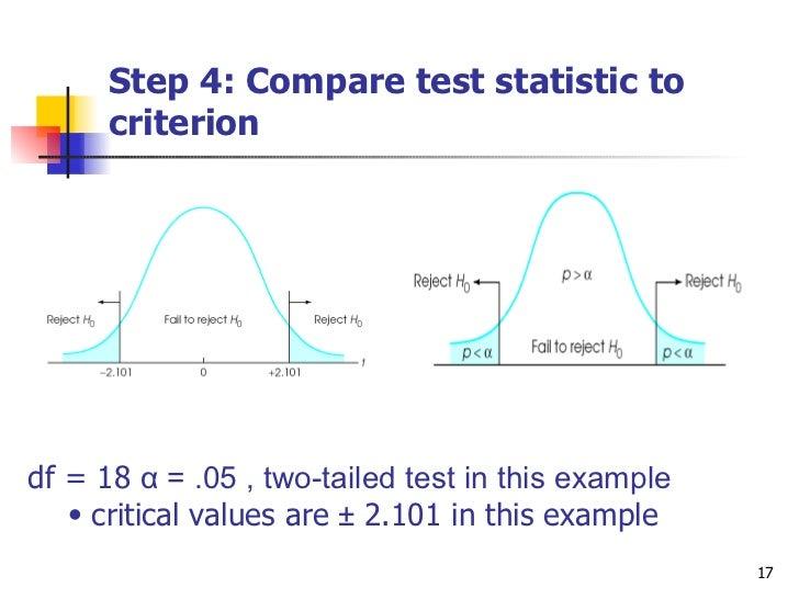 how to do az test
