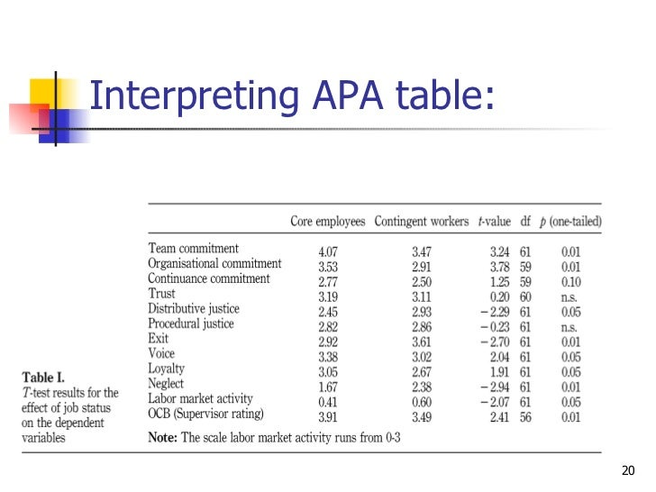 Paired Samples T Test Table Apa Format. T Test For Two Independent ...