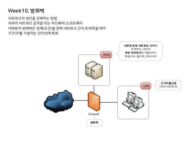 Week10. 방화벽 네트워크의 보안을 강화하는 방법 외부의 네트워크 공격을 막는 하드웨어/소프트웨어 대부분의 방화벽은 정책(조건)을 정해 네트워크 간의 트래픽을 제어 TCP/IP를 사용하는 인터넷에 특화 내부와 외부 ...