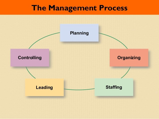 planning organising leading Planning, organizing, leading, and controlling 1–12 management process  planning includes defining goals, establishing strategy, and developing plans to .