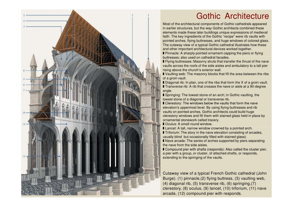 Gothic ArchitectureMost Introduction to Arch Week