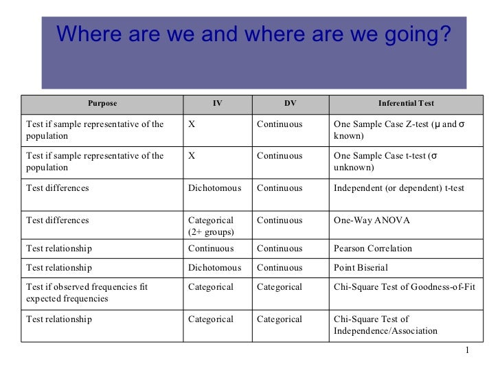 Where are we and where are we going?                  Purpose                      IV            DV                 Infere...