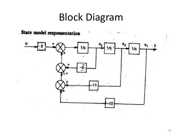 DIAGRAM] Block Diagram To State Space FULL Version HD Quality State Space -  CABLEGUAGEPDF.ALBATROSCHAMBRESDHOTES.FR