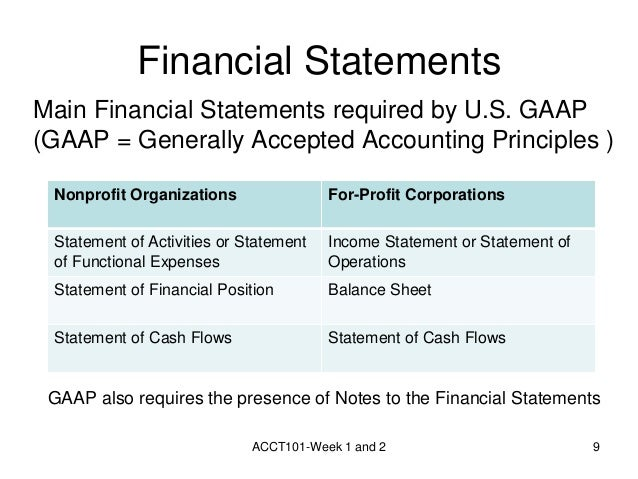 week 1 financial statements Acc 422 week 1 team assignment audited financial statements acc 422 n week 1 team a audited financial statements 1pdf acc 422 n week 1 team a audited financial.