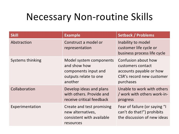 non routine problem solving examples in the workplace