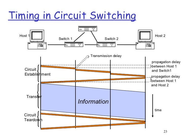 week2 1 rh slideshare net tikz switching circuit diagram circuit switching block diagram
