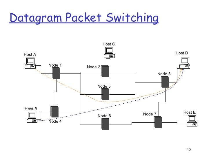 Week2.1 Datagram Packet Switching