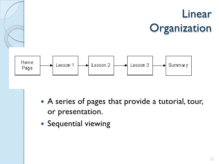 Website development process for Linear organization in architecture