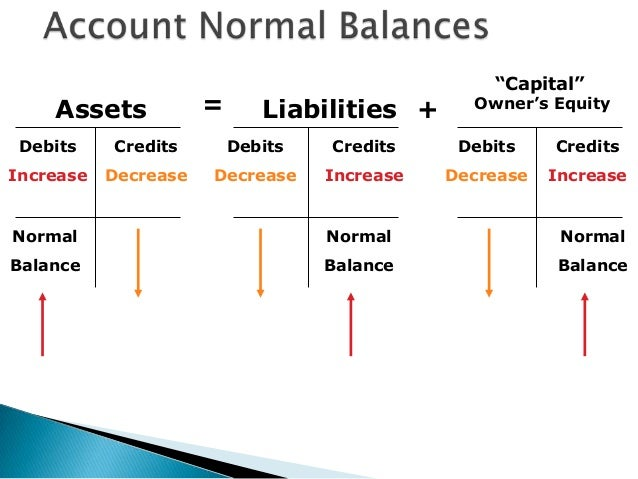 what is normal balance