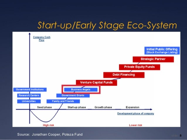 Start-up/Early Stage Eco-SystemSource: Jonathan Cooper, Poteza Fund    slide: 5