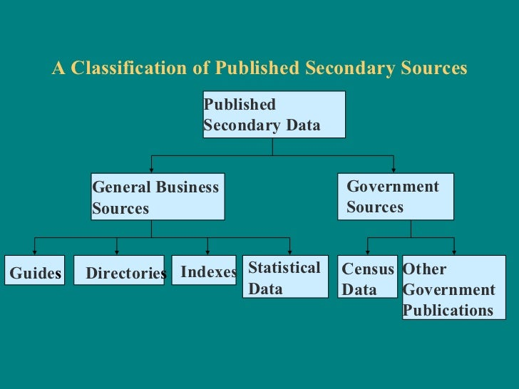 secondary research definition business Collecting market research secondary research (desk research) involves gathering existing data that has already been produced existing business can make use of direct customer contact to help them identify changing fashion and market trends.