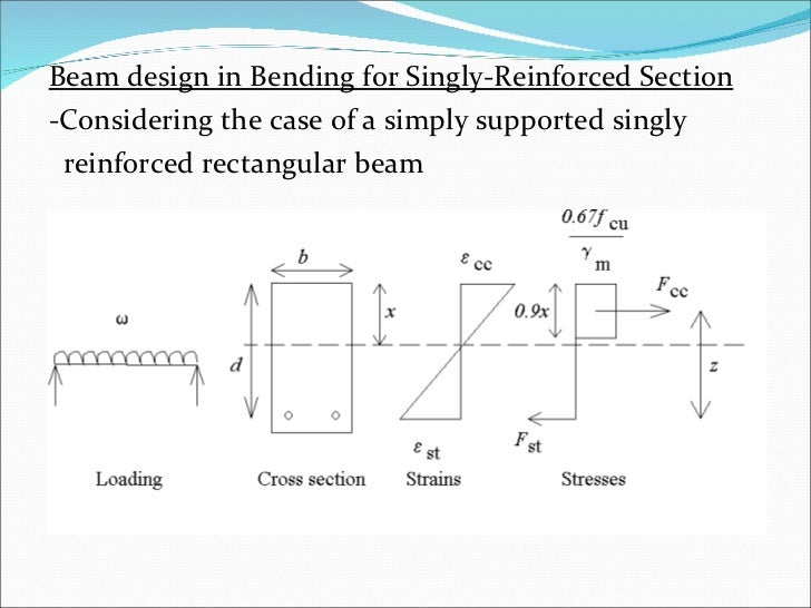 investigation of a beam in bending Deflection control in rcc beams by using mild steel strips (an experimental investigation plane section normal to beam axis remain plane after bending.