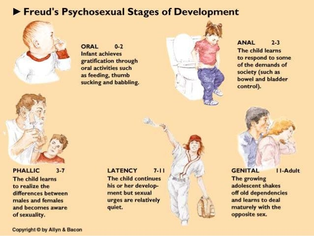 Week 21 Psychosexual Stages