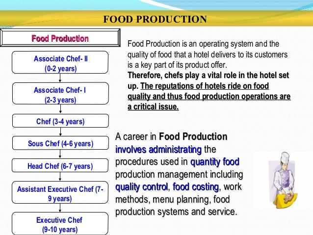 Fast Food Business 2012