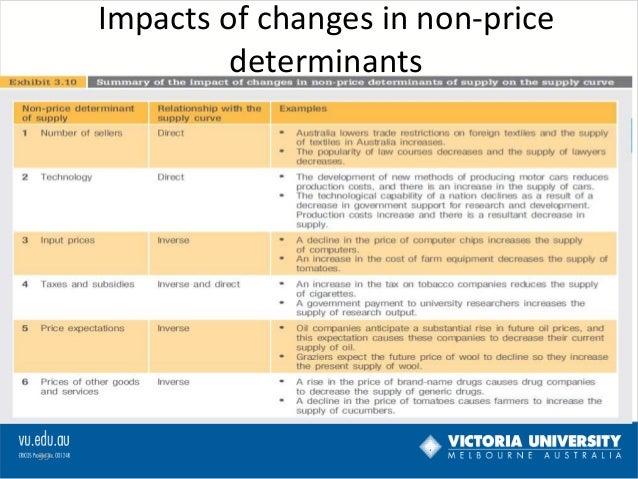 the non price determinant factors economics essay Ib economics notes on 12 demand non-price determinants of demand (factors that change demand or shift the demand curve) the non-price determinants of demand.