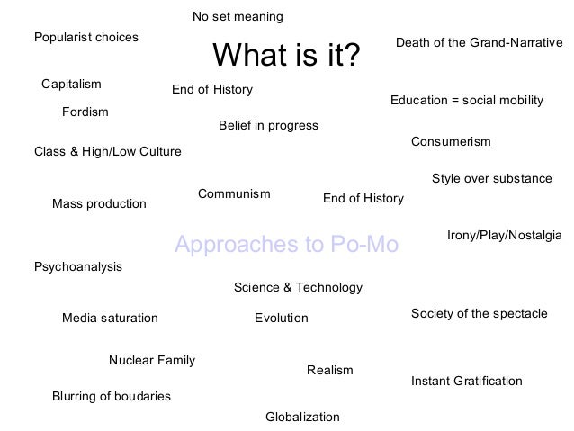 No set meaning Popularist choices Capitalism  What is it? End of History  Fordism  Death of the Grand-Narrative  Education...