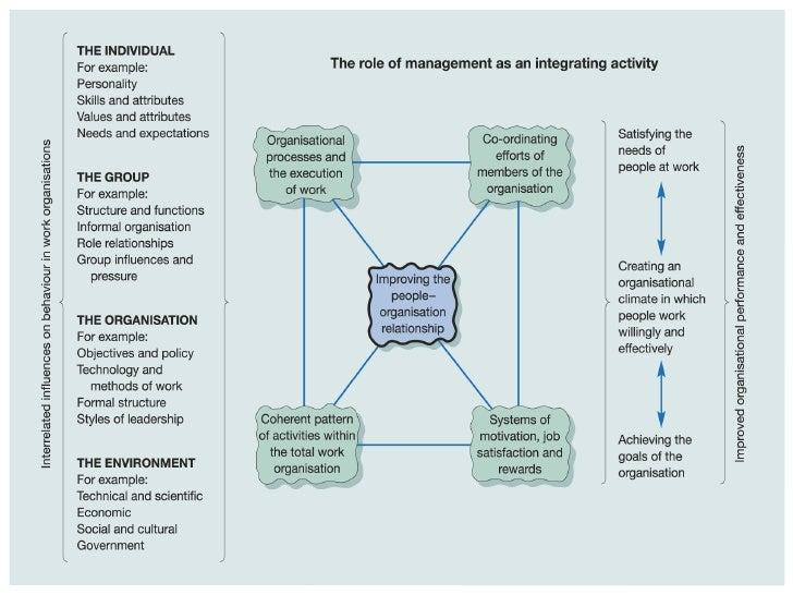 organisational metaphors