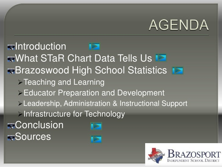 Introduction What STaR Chart Data Tells Us Brazoswood High School Statistics Teaching and Learning Educator Preparation ...