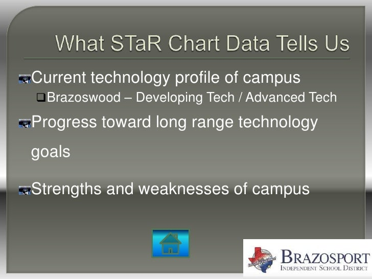 Current technology profile of campus Brazoswood – Developing Tech / Advanced Tech  Progress toward long range technology ...